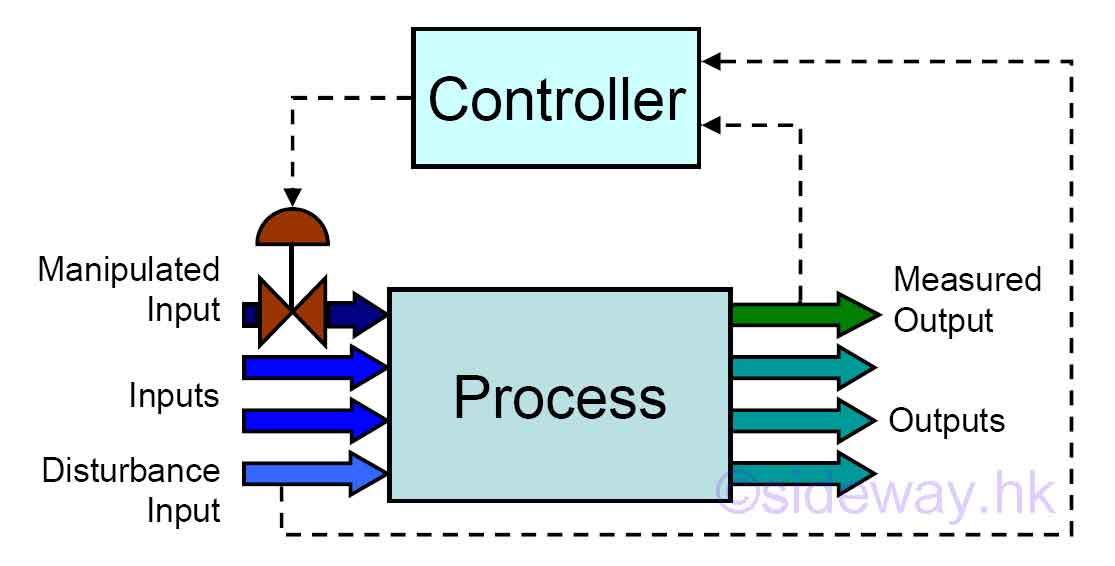 control block diagram