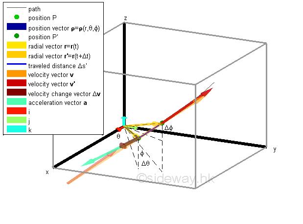 velocity and acceleration in polar coordinates pdf