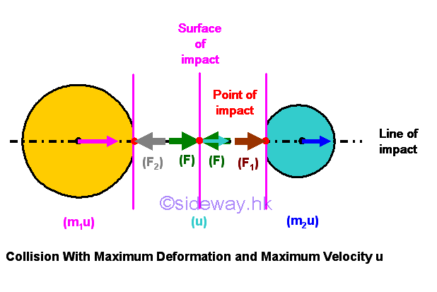 Mechanics Kinetic Impact : Output.to from Sideway