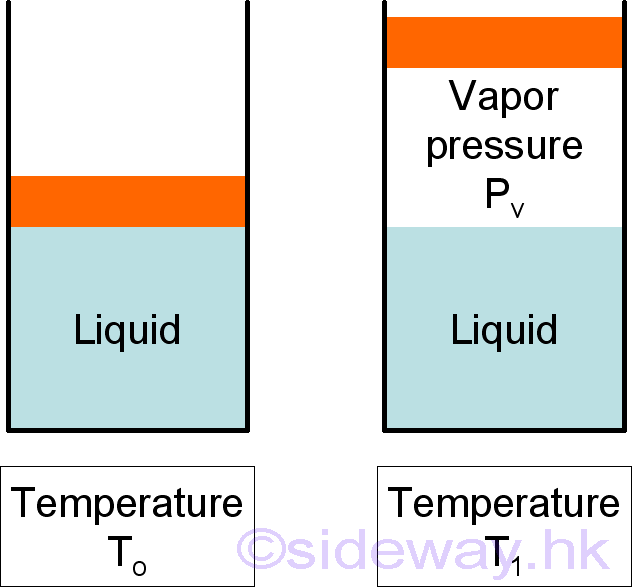 Vapor Pressure : Output.to from Sideway